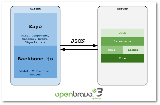 Openbravo Mobile Architecture